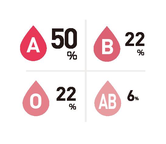 血液型比率