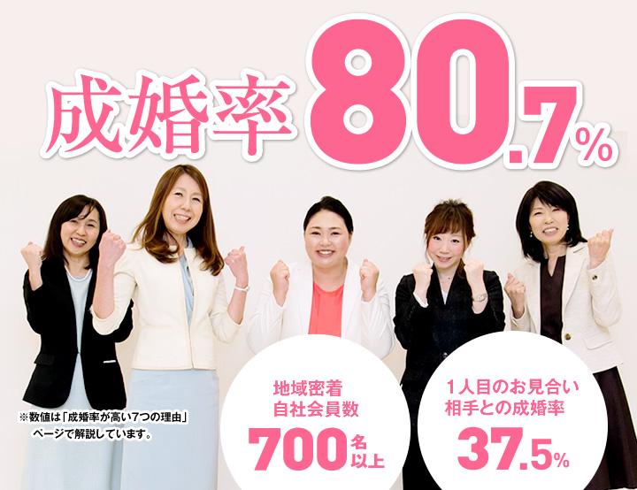 成婚率80.7% 地域密着自社会員数500名以上 一人目のお見合い相手との成婚率37.5%