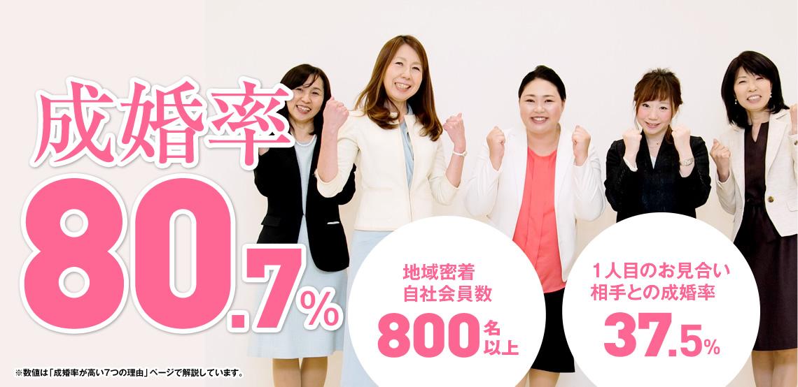成婚率80.7% 地域密着自社会員数800名以上 一人目のお見合い相手との成婚率37.5%