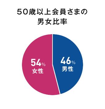 50歳以上会員さまの男女比率