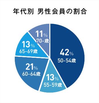 年代別 男性会員の割合