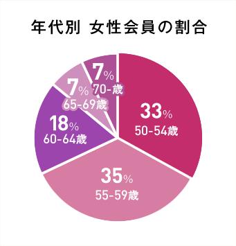 年代別 女性会員の割合