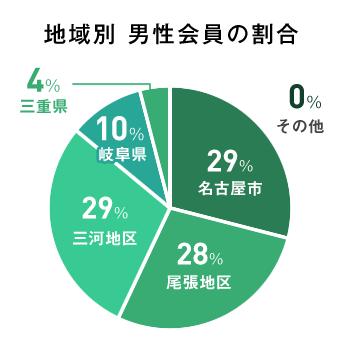 地域別 男性会員の割合