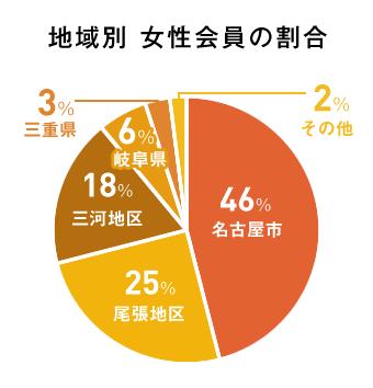 地域別 女性会員の割合