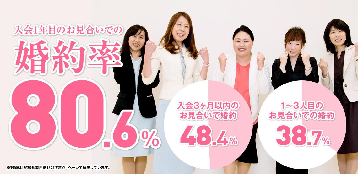 婚約率80.6% 入会3ヶ月以内のお見合いで婚約48.4% 1~3人目のお見合いでの婚約38.7%